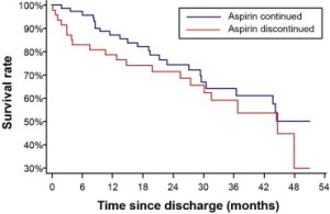 Effects of aspirin discontinuation on survival, over 5 years