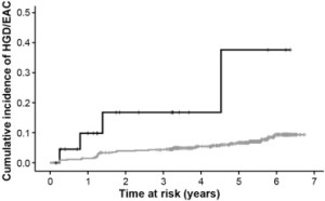 The cumulative incidence of neoplastic progression  was lower in PPI users (bottom line)  than in nonusers (top line).