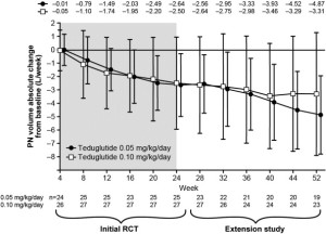 Mean reduction in parenteral support over 52 weeks for 2 dose levels of teduglutide.