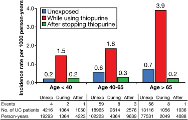 Incidence rate of lymphoma, stratified by age and use of thiopurines.