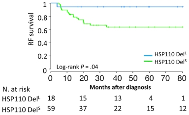 Survival analysis of patients with stage II or III colorectal tumors with MSI CRC patients treated with chemotherapy. Patients were classified based on the size of deletion in the T17 intronic repeat.